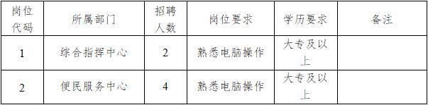 大豐區白駒鎮人民政府招聘勞務派遣人員6名