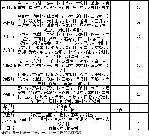 滨海县公安局招录警务室主任339名