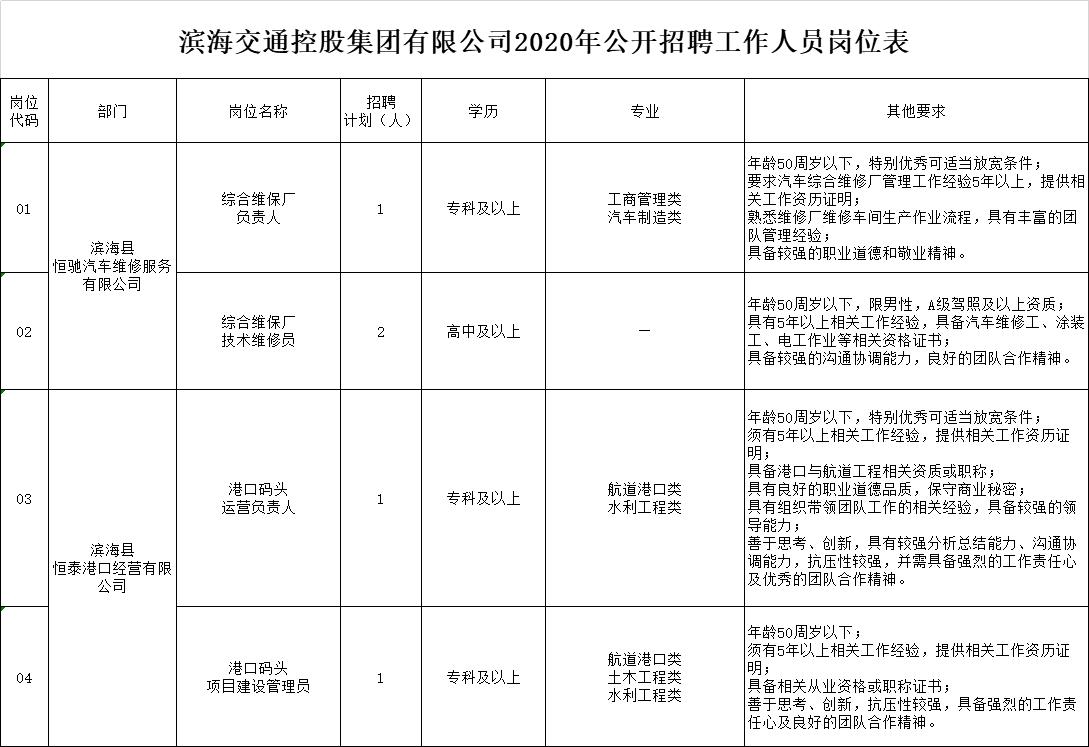 2020年滨海交通控股集团有限公司公开招聘工作人员岗位表