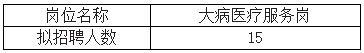滨海县医疗保障局招聘医疗保险派驻工作人员15名
