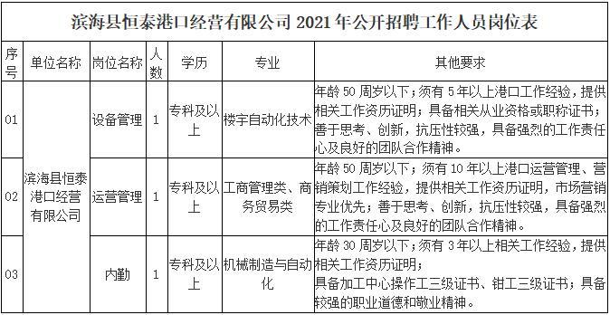 2021年滨海县恒泰港口经营有限公司公开招聘公告