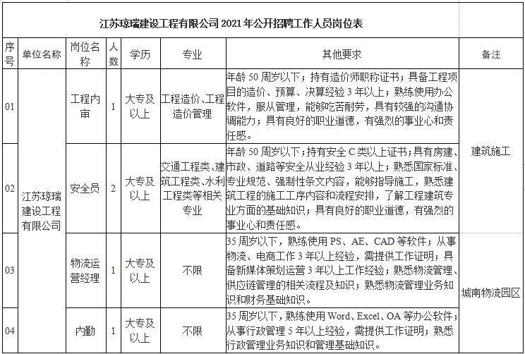 2021年江苏琼瑞建设工程有限公司招聘公告