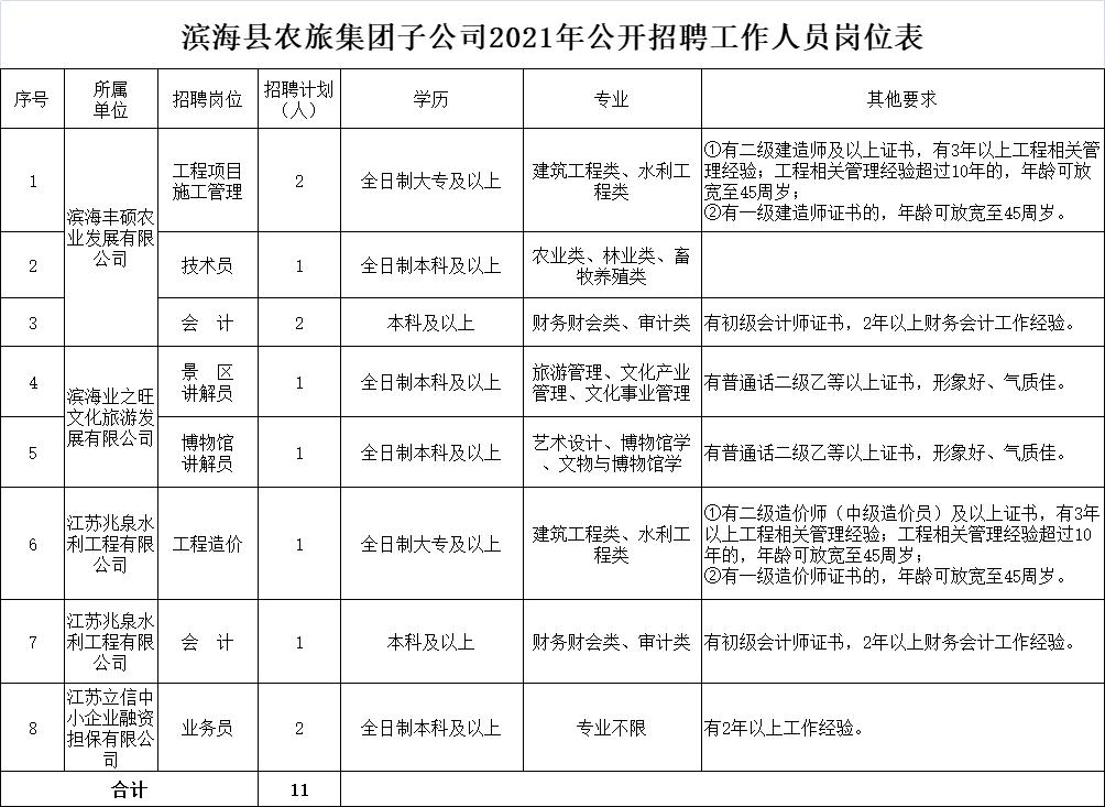 滨海县农旅集团子公司2021年公开招聘工作人员