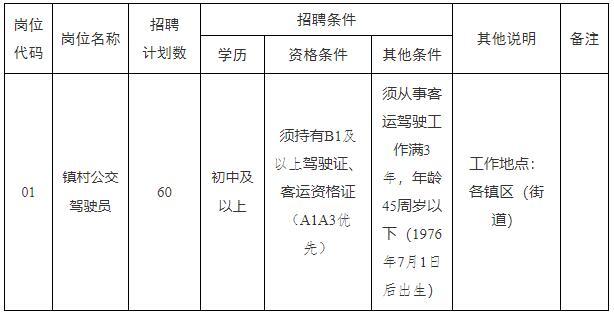 2021年滨海县向阳镇村公交有限公司公开招聘劳务派遣人员岗位表
