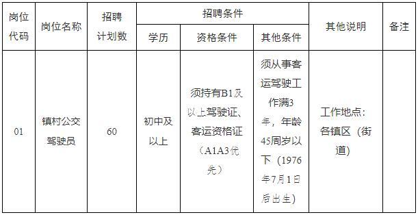 2021年滨海县阳光城市公交有限公司公开招聘劳务派遣人员岗位表
