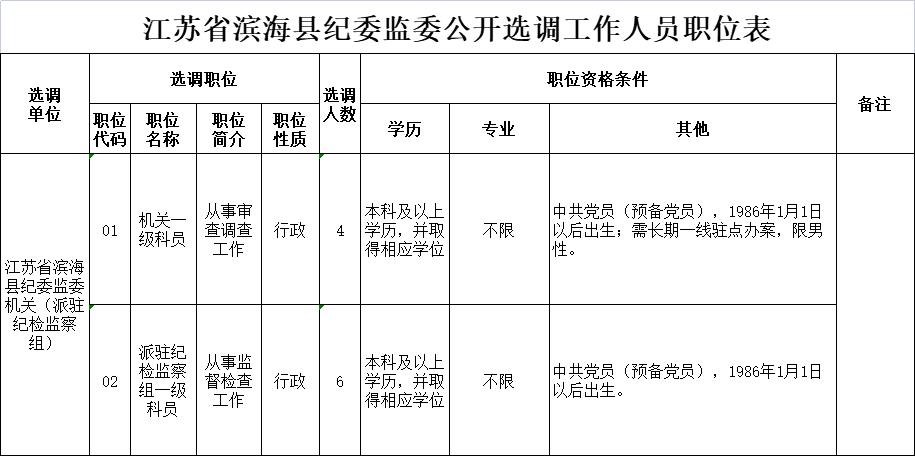 江苏省滨海县纪委监委公开选调工作人员职位表