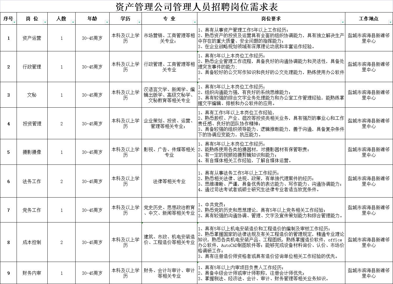 盐城市海兴滨港资产管理有限公司招聘管理人员12名