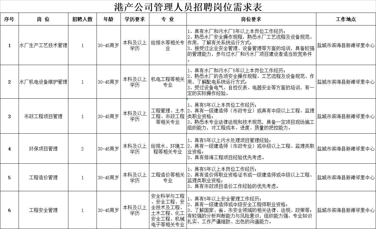 盐城市海兴港产投资有限公司招聘管理人员7名