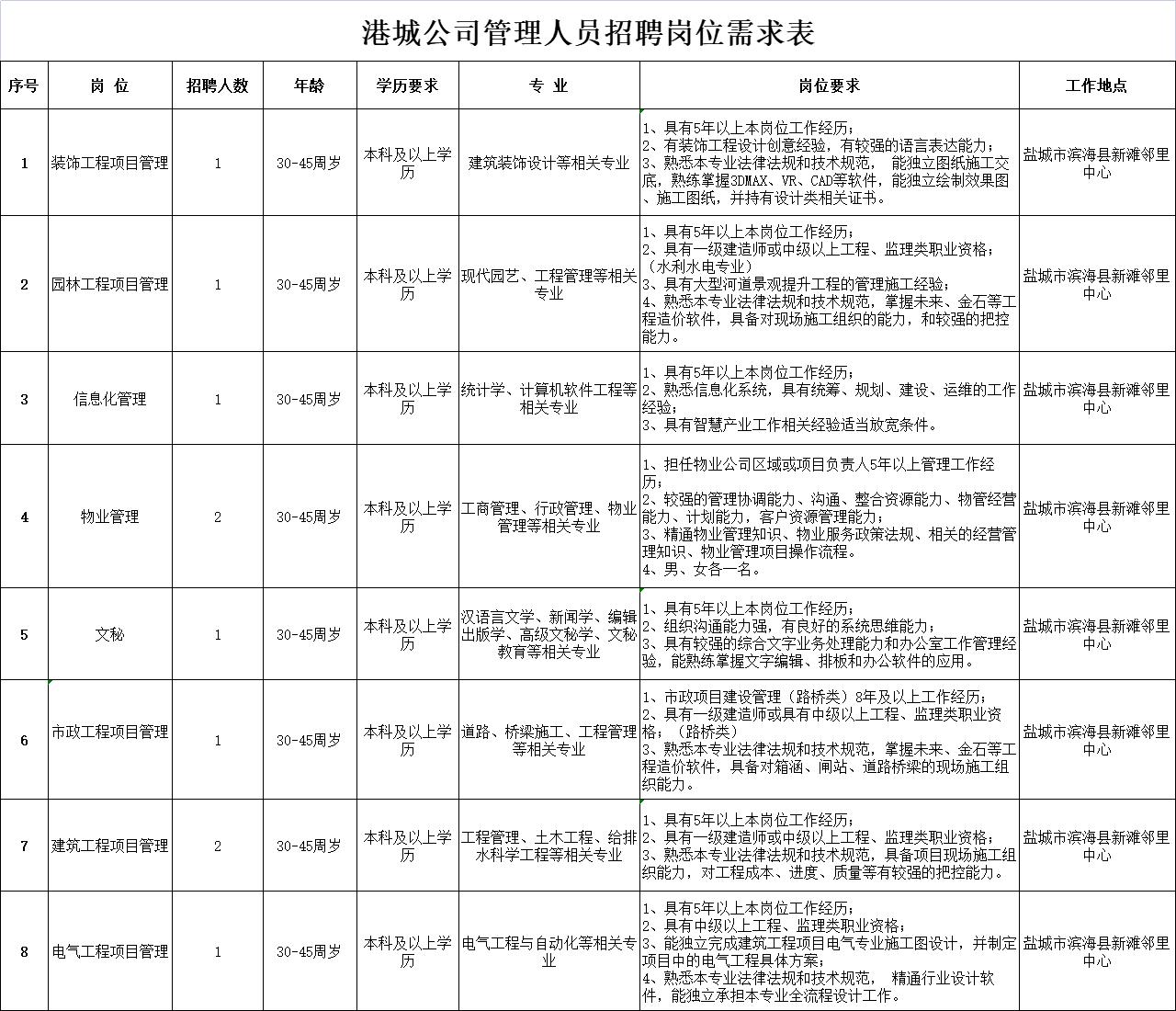 盐城市海兴港城开发有限公司招聘管理人员10名