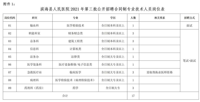 滨海县人民医院2021年第三批公开招聘合同制专业技术人员岗位表