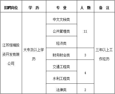 江苏恒瑞投资开发有限公司(国企)招聘工作人员20名