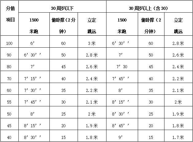 大丰经济开发区消防站招聘劳务派遣工作人员15名