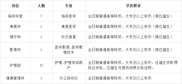 大丰区第三人民医院2020年招录合同制工作人员21名