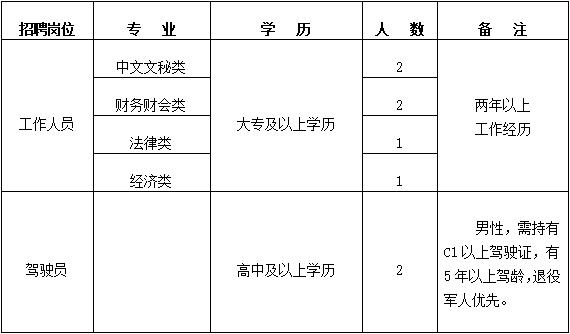 2020年江苏大丰经济开发区恒瑞公司招聘工作人员8名