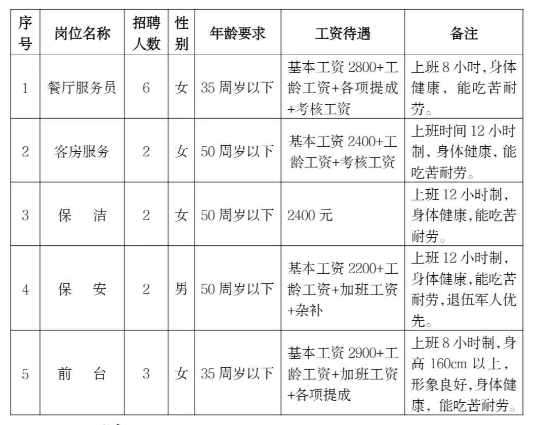 大豐區漁港小鎮開發建設有限公司招聘勞務派遣工作人員15名