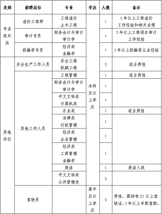 2020年大丰经济开发区管委会下属国企恒瑞公司招聘公告