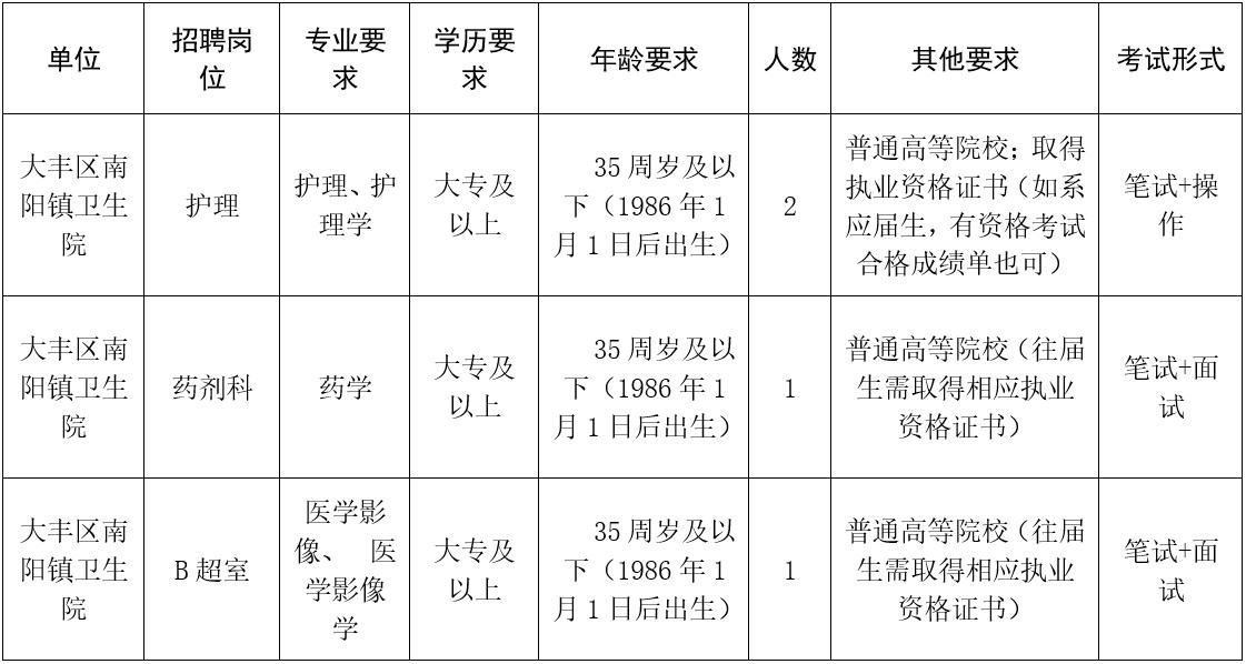 大丰区南阳镇卫生院公开招聘合同制工作人员公告