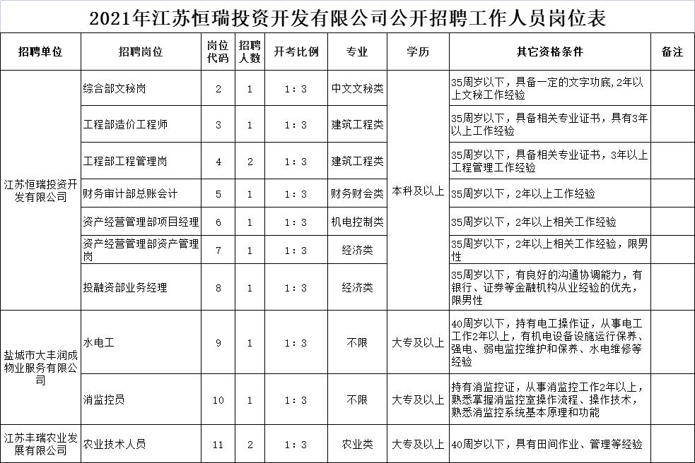 2021年江苏恒瑞投资开发有限公司公开招聘工作人员岗位表