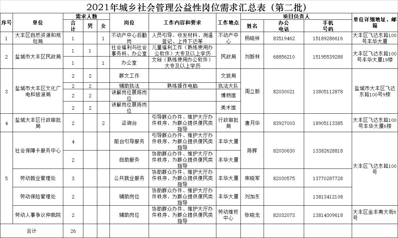 2021年大丰区公益性岗位报名表