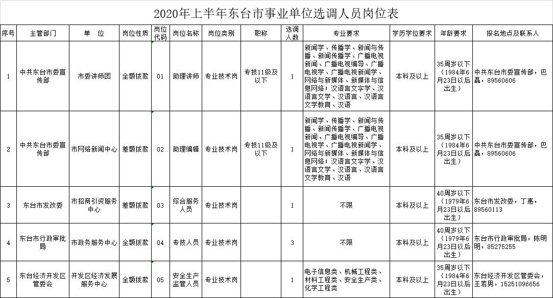 2020年上半年东台市事业单位选调人员岗位表