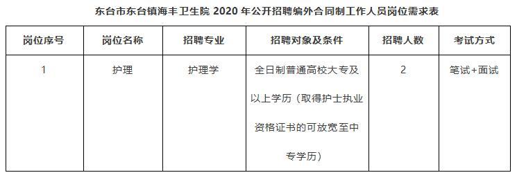 东台市东台镇海丰卫生院2020年公开招聘编外合同制工作人员岗位需求表