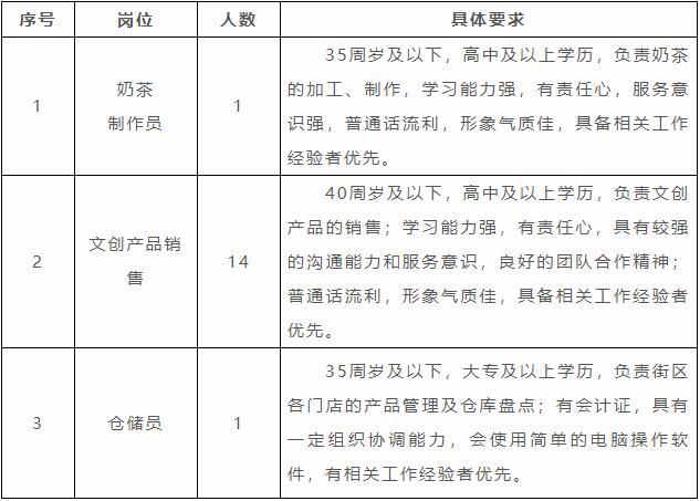 东台西溪旅游文化景区招聘工作人员16名