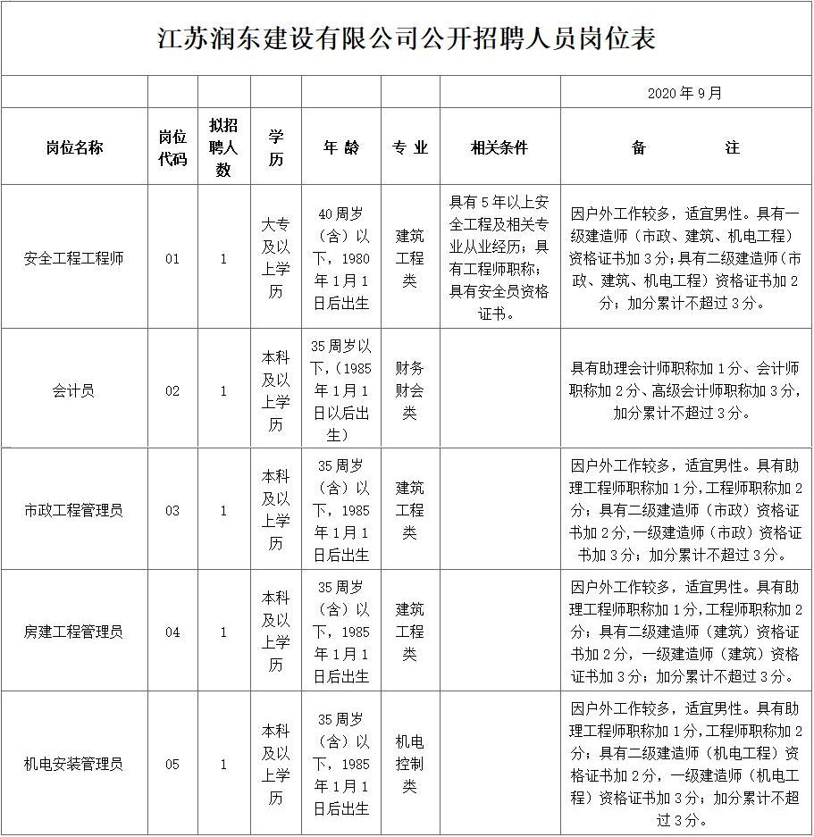 江苏润东建设有限公司公开招聘简章