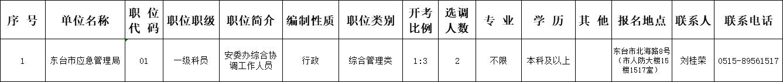2020年东台市应急管理局公开选调公务员职位计划表