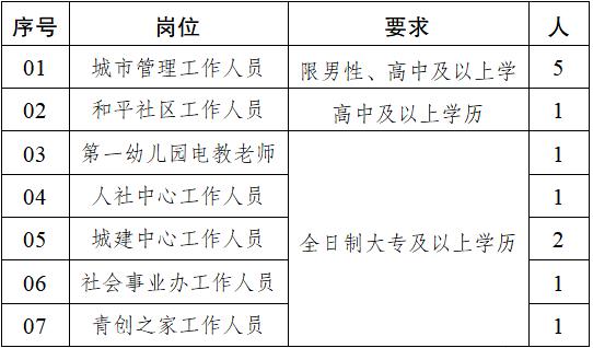 东台高新区招聘园区工作人员12名