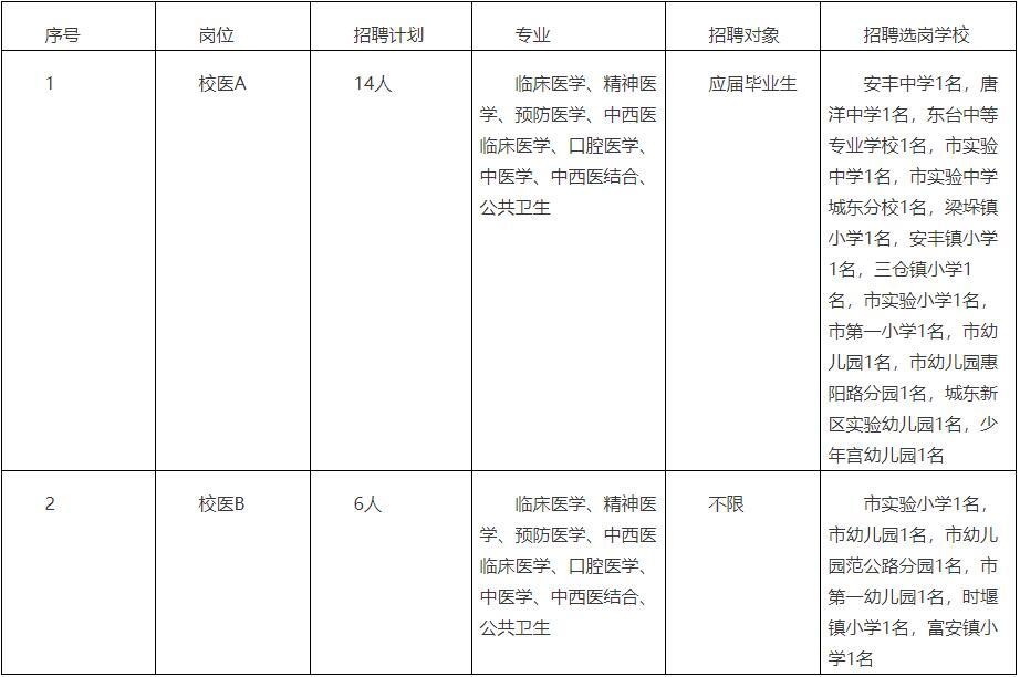 东台市教育局直属学校2020年公开招聘校园卫生保健人员岗位表