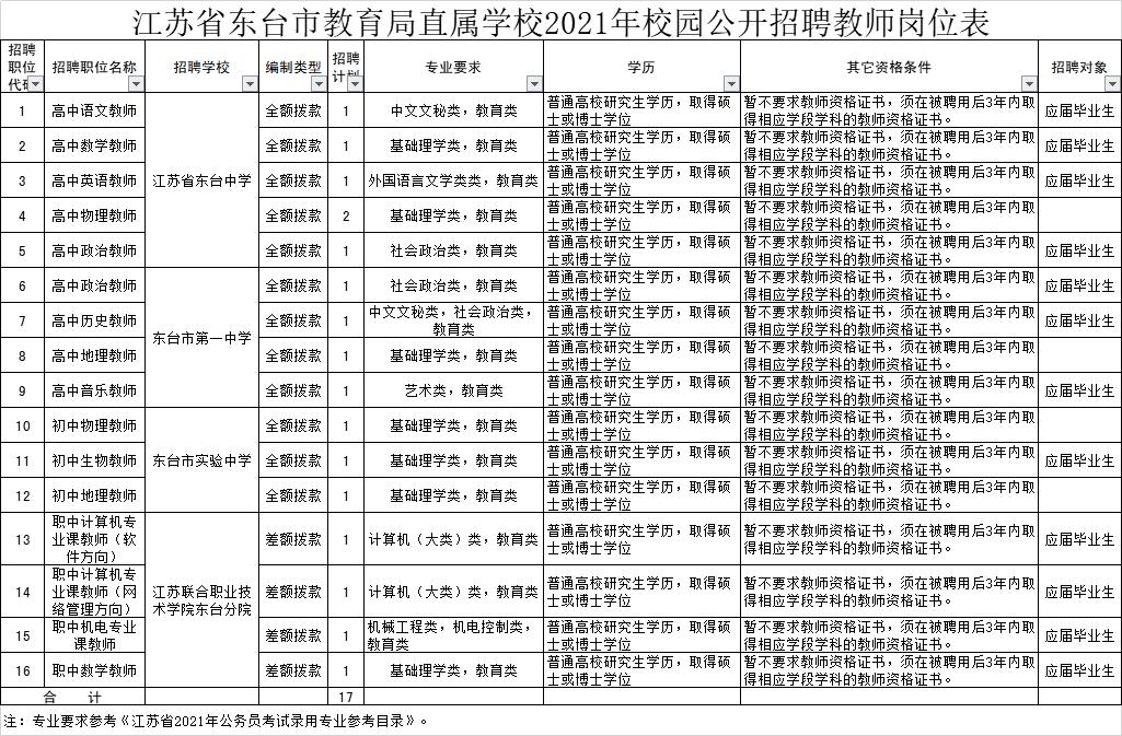 江苏省东台市教育局直属学校2021年校园公开招聘教师公告岗位表
