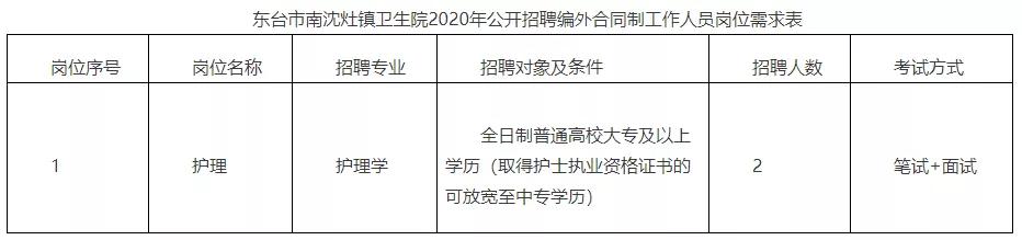 东台市南沈灶镇卫生院2020年公开招聘编外合同制人员2名
