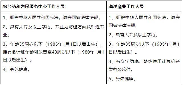 东台市弶港镇人民政府招聘合同制工作人员4名