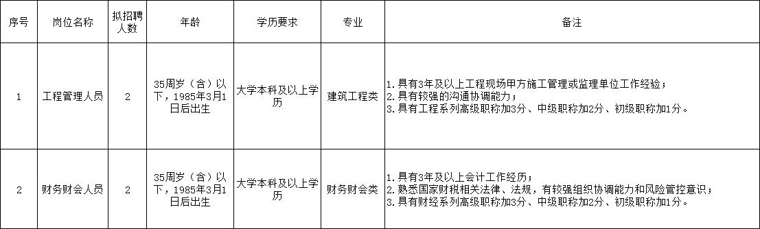 東臺市文化旅游投資發展有限公司公開招聘崗位簡介表