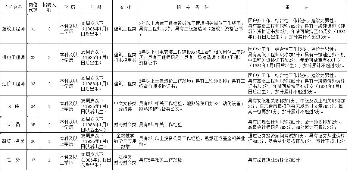 江苏润东建设有限公司公开招聘岗位简介表