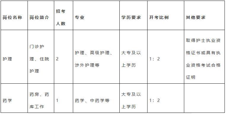 东台市头灶中心卫生院2021年公开招聘编外合同制人员岗位表