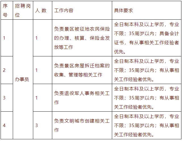 东台西溪景区招聘办事员6名
