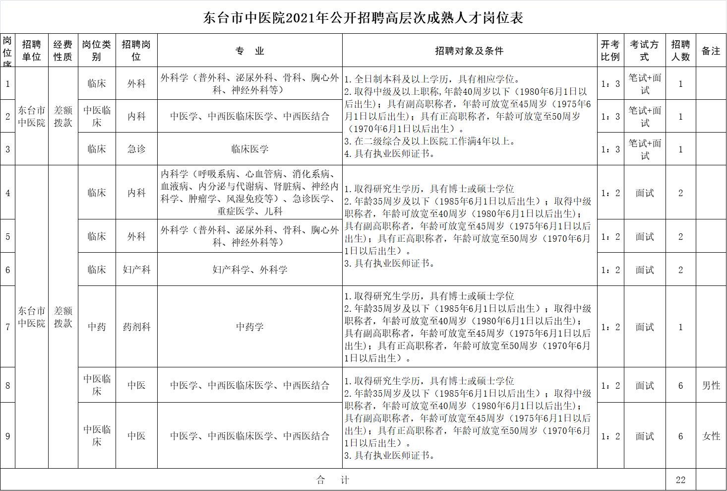 东台市中医院2021年公开招聘高层次成熟人才岗位表