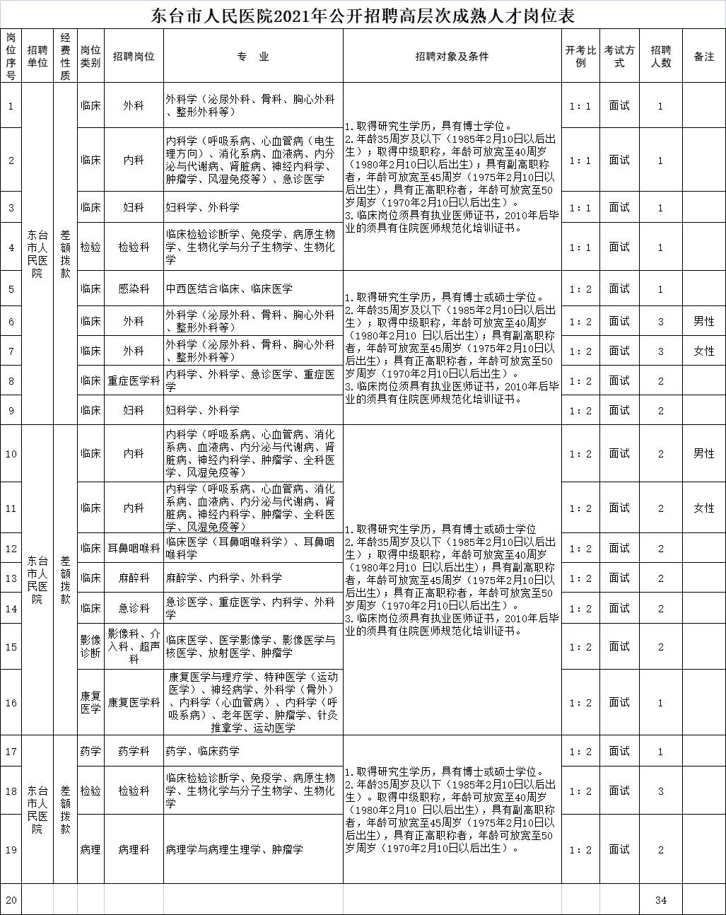 东台市人民医院 2021 年公开招聘高层次成熟人才岗位表