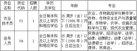 东台市国有资产经营集团有限公司2021年公开招聘工作人员简章