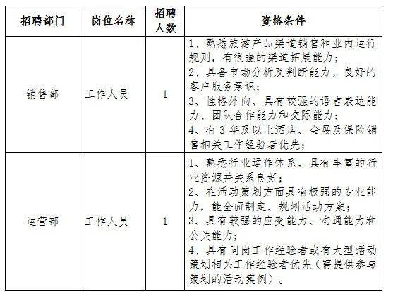 东台全域旅游公司招聘工作人员2名