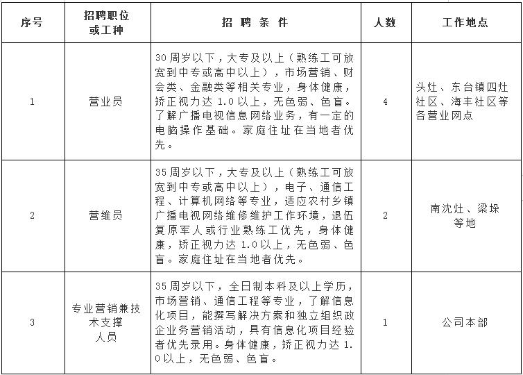 江苏有线网络发展有限责任公司东台分公司招聘简章