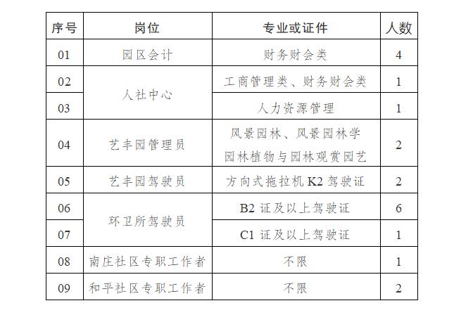 东台高新区招聘园区工作人员17名、社区专职工编辑3名