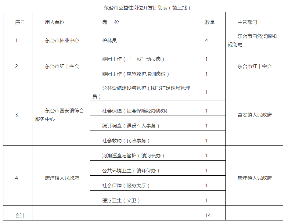 2021年东台市公益性岗位开发计划(第三批)
