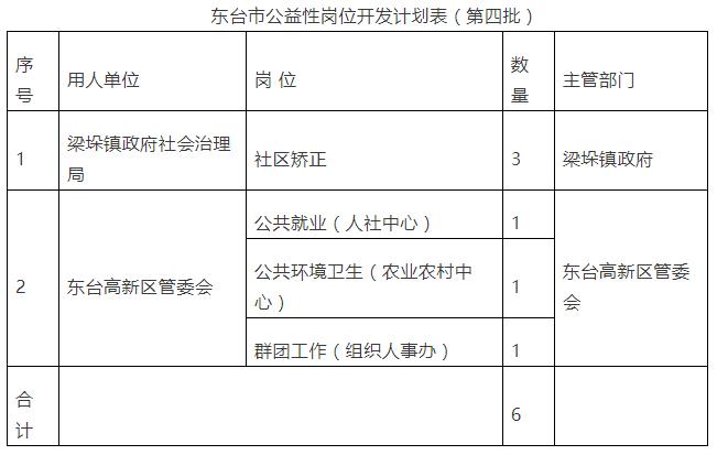 2021年东台市公益性岗位开发计划(第四批)