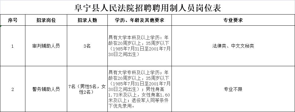 阜宁县人民法院2021年招聘聘用制辅助人员10名