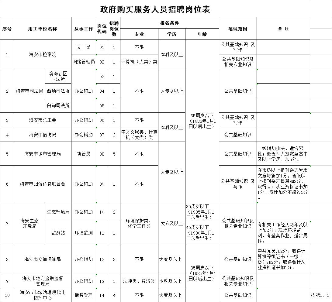 海安市检察院等十家单位招聘政府购买服务人员25名