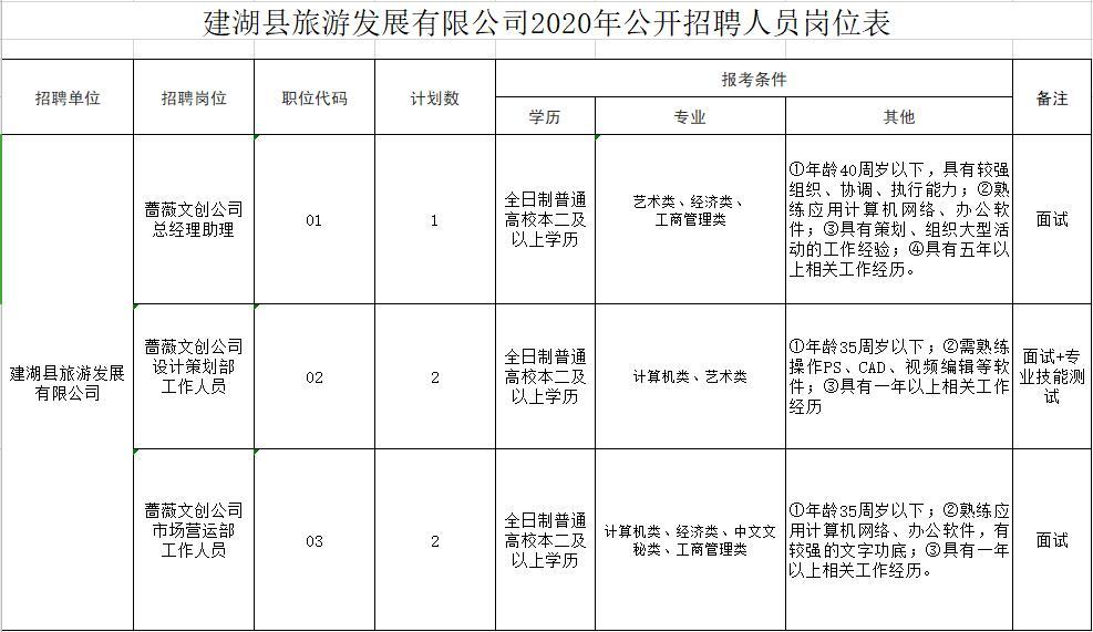 建湖县旅游发展有限公司招聘工作人员5名
