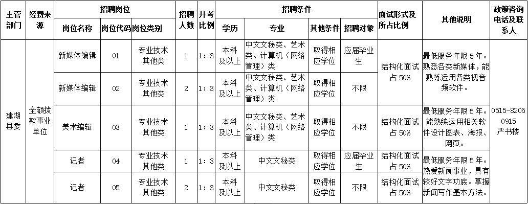 建湖縣融媒體中心2020年公開招聘工作人員7名