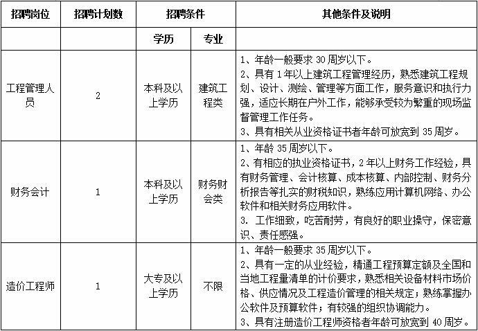 建湖县高新投资发展有限公司招聘工作人员4名